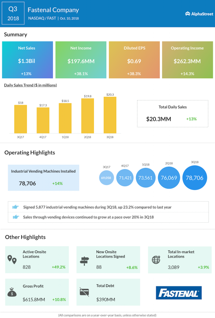 Fastenal third quarter 2018 Earnings Infographic