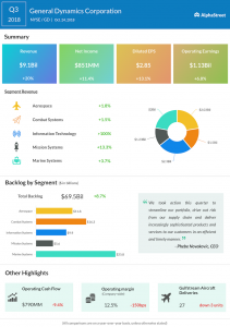 General Dynamics third quarter 2018 Earnings Infographic