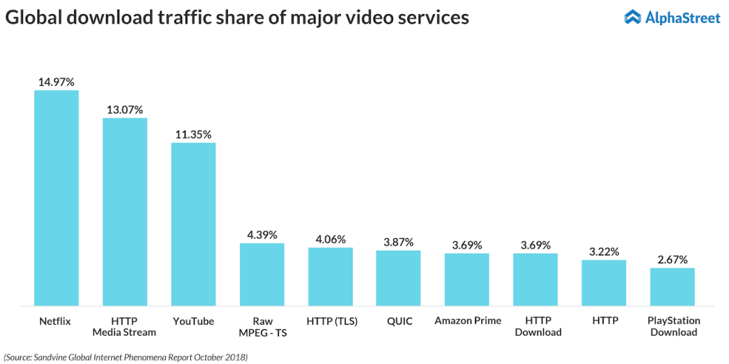 Netflix takes up 15% of the total downstream volume across the entire internet
