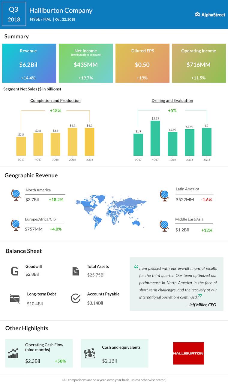 Halliburton third quarter 2018 Earnings Infographic