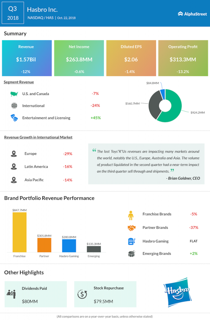 Hasbro third quarter 2018 Earnings Infographic