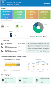 Helen of Troy second quarter 2019 Earnings Infographic