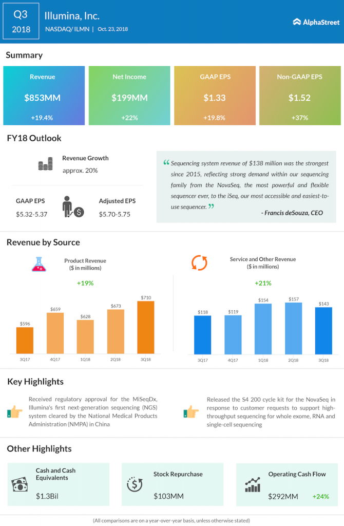 Illumina third quarter 2018 Earnings Infographic