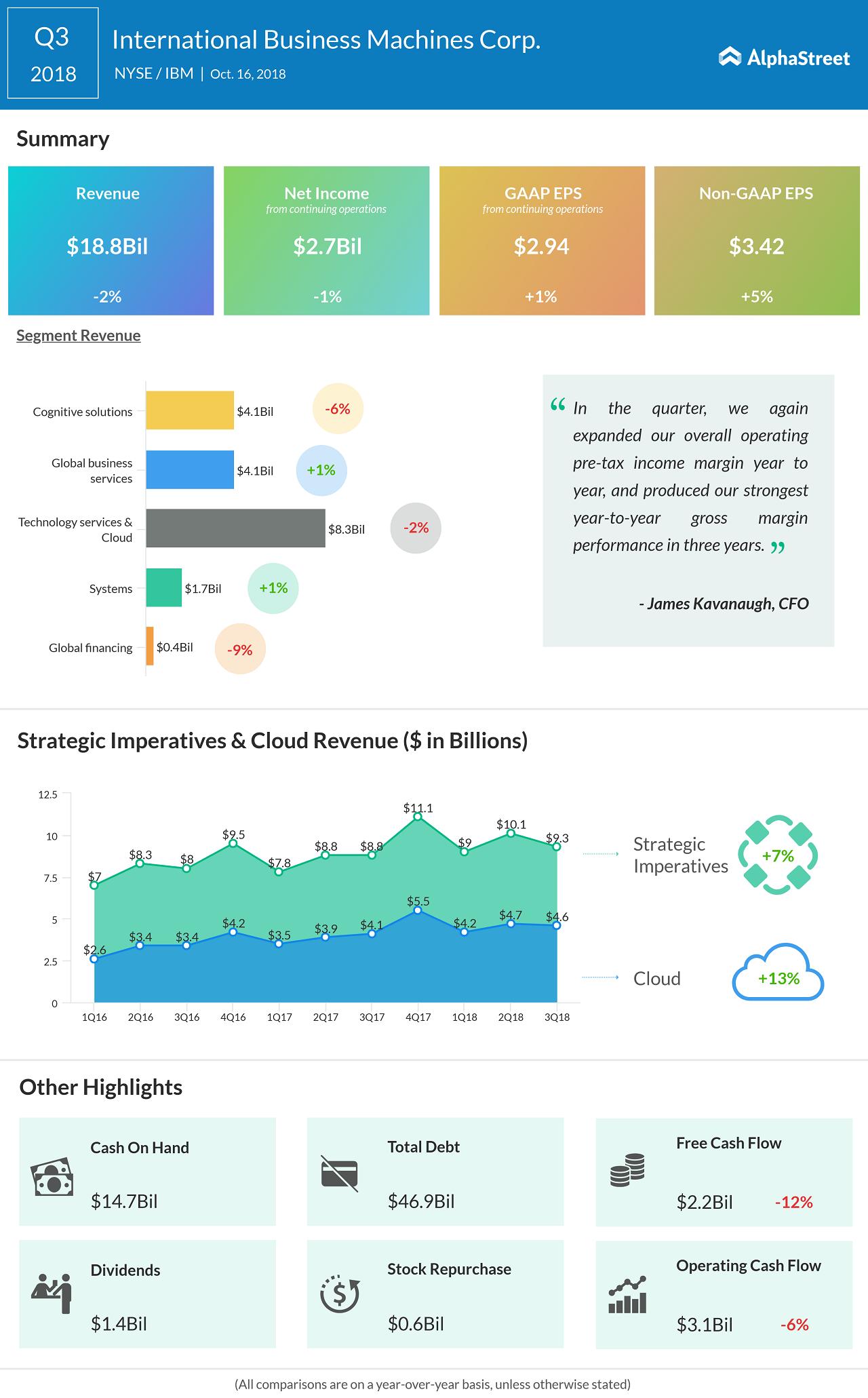 IBM Q3 earnings beat estimates,despite lower revenues