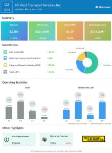 JB Hunt third quarter 2018 Earnings Infographic