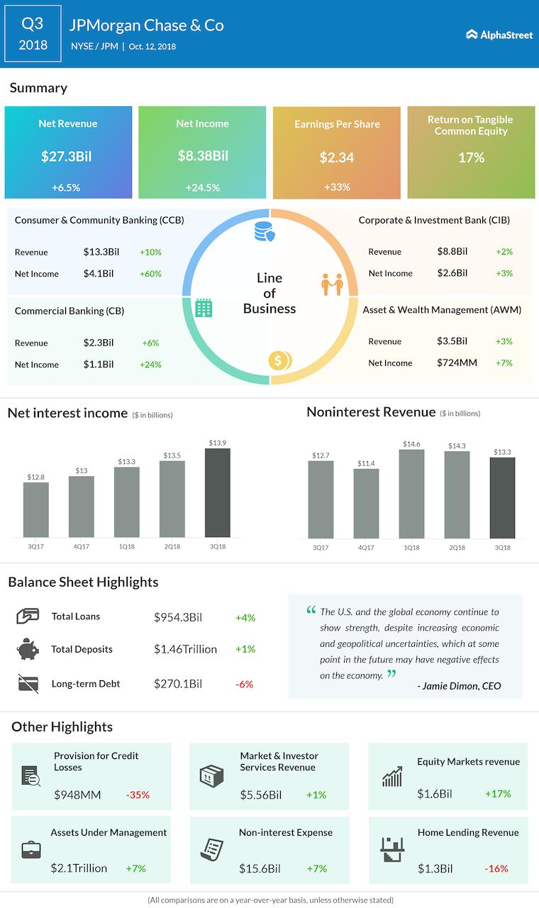 JPMorgan third quarter 2018 Earnings Infographic