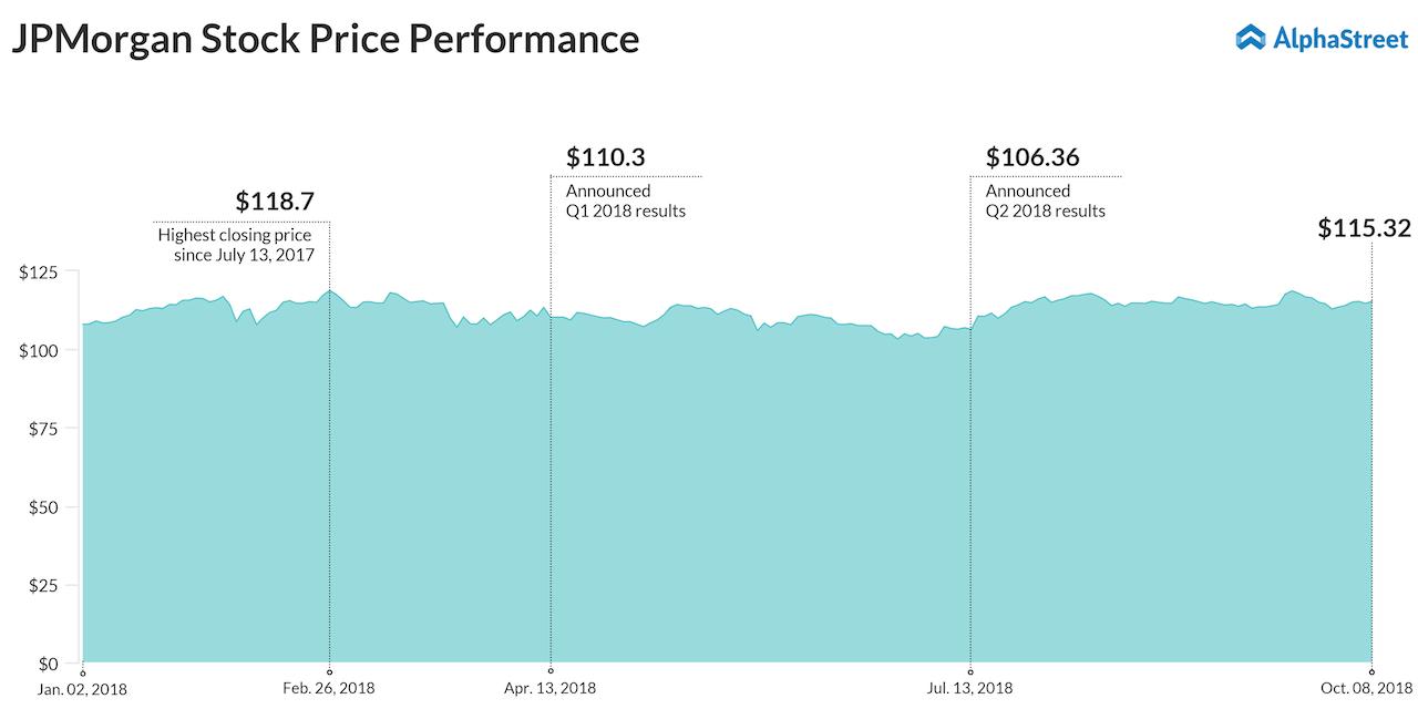 JPMorgan Q3 earnings preview