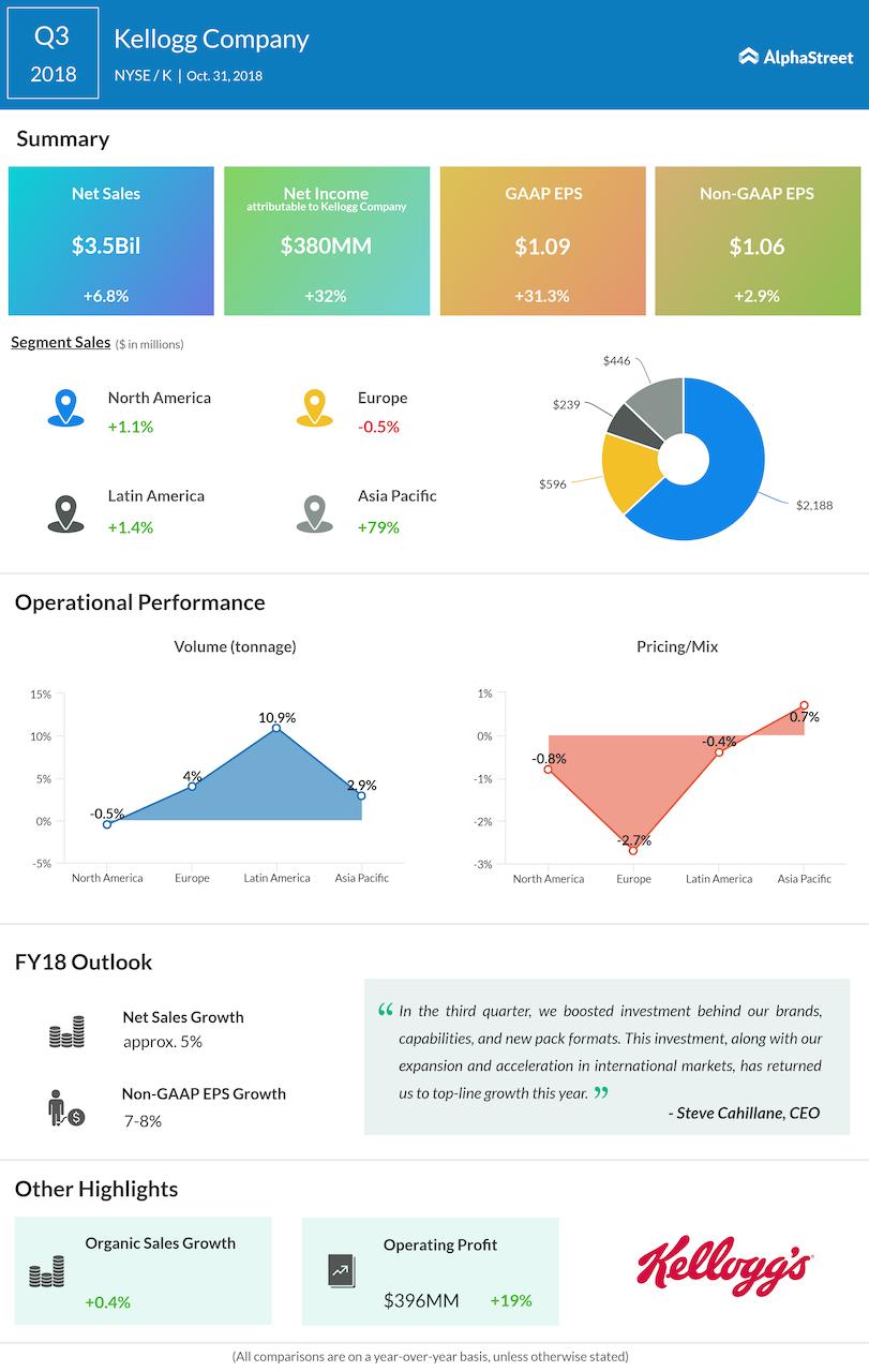 Kellogg's third quarter 2018 Earnings Infographic
