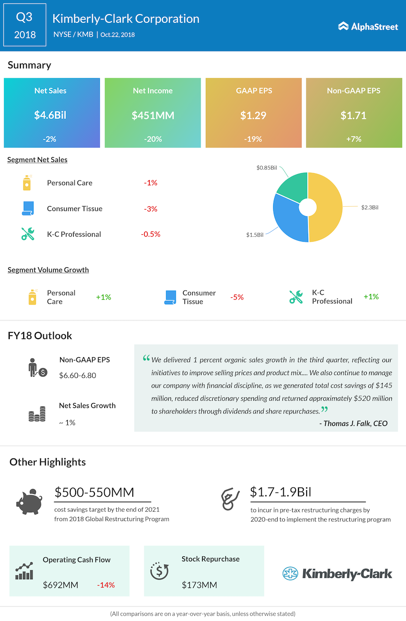 Kimberly-Clark third quarter 2018 Earnings Infographic