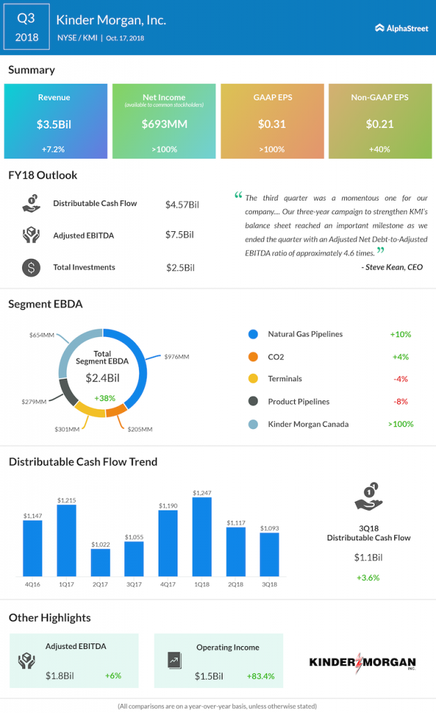 Kinder Morgan third quarter 2018 Earnings Infographic