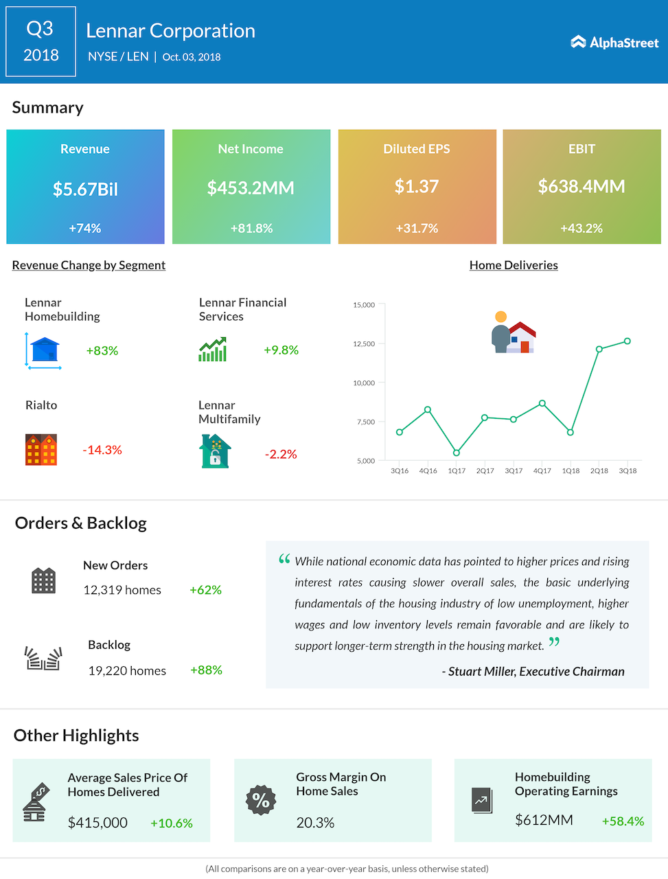 Lennar third quarter 2018 Earnings Infographic