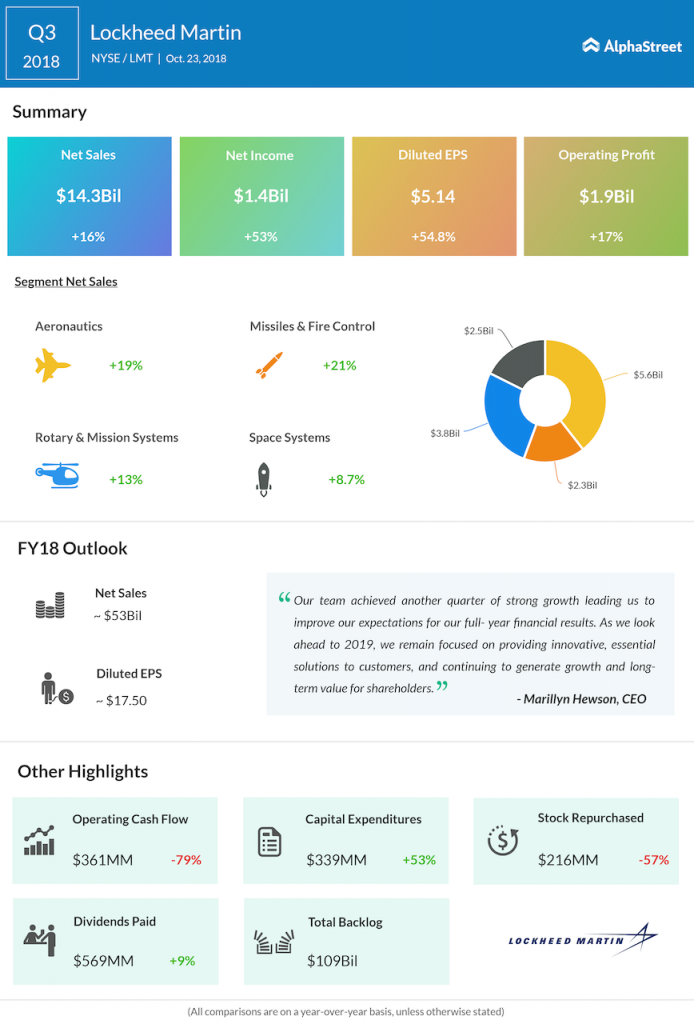 Lockheed Martin third quarter 2018 Earnings Infographic