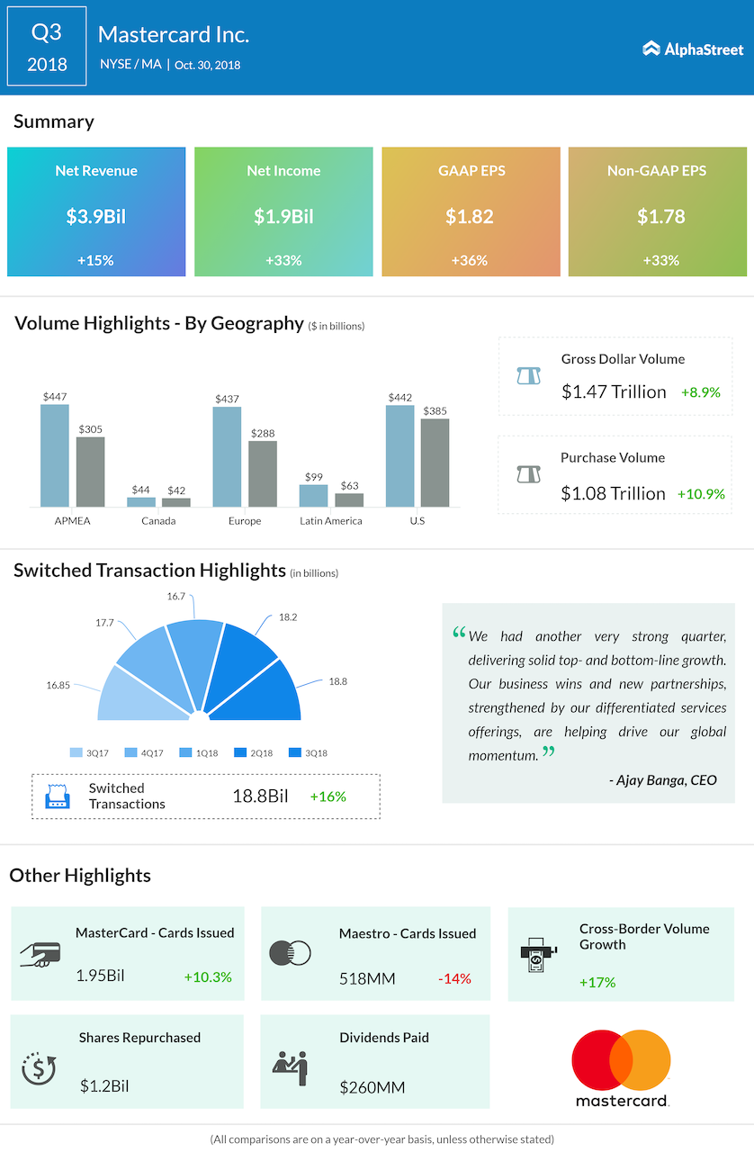 Mastercard third quarter 2018 Earnings Infographic