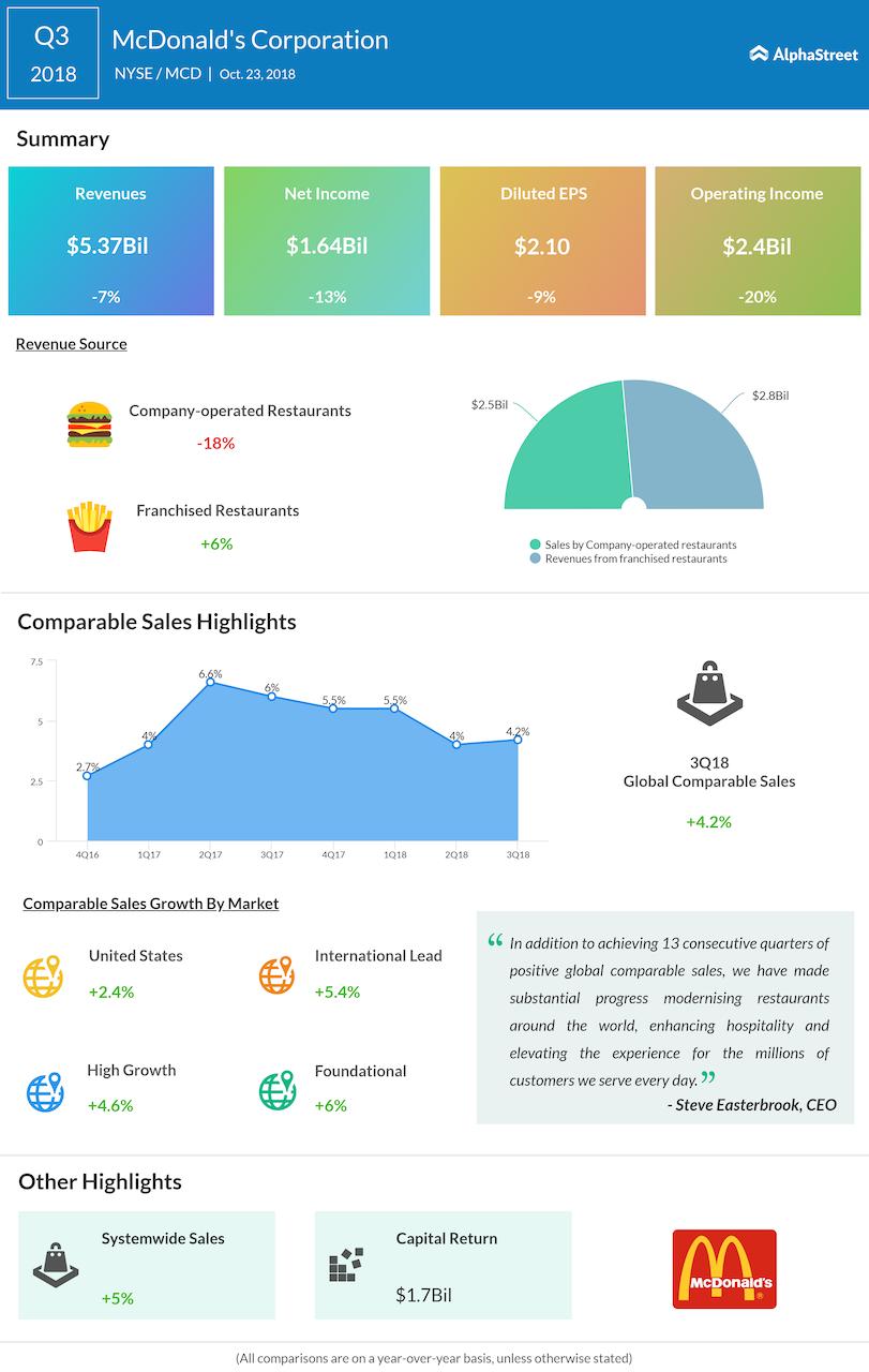 McDonald's third quarter 2018 Earnings Infographic