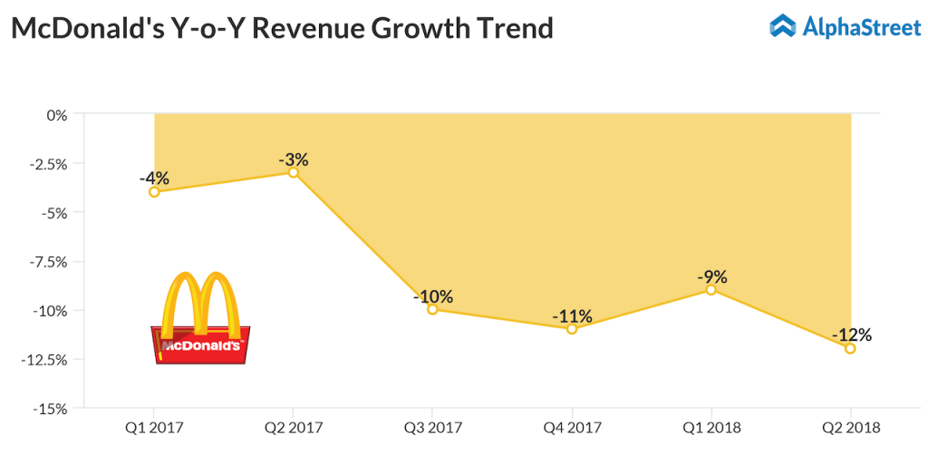 McDonald's revenue growth trend