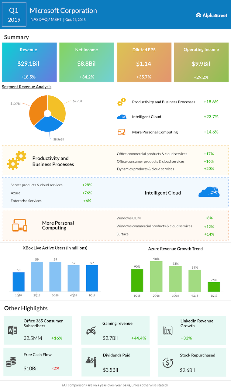 Microsoft first quarter 2019 Earnings Infographic