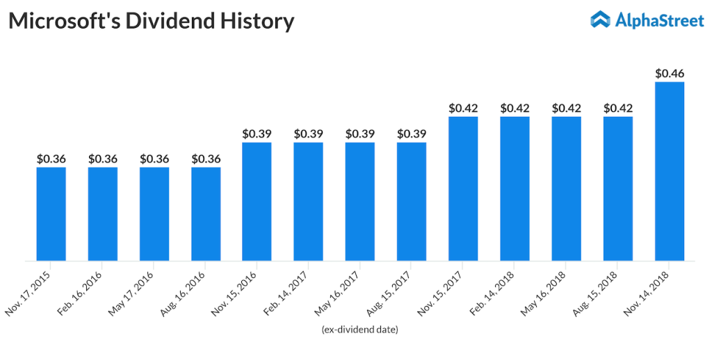 Dividend payment trend of Microsoft