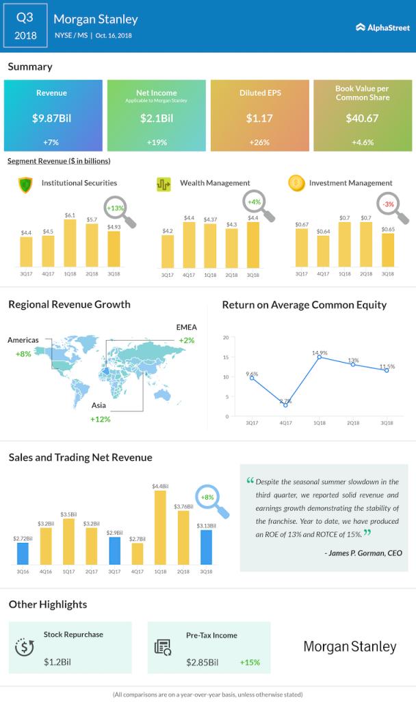 Morgan Stanley third quarter 2018 Earnings Infographic