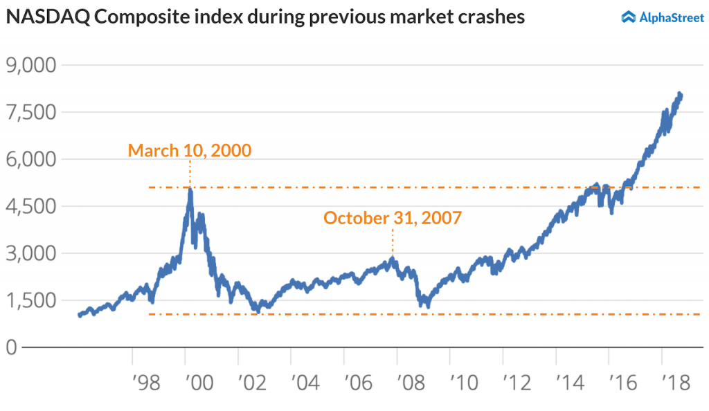 NASDAQ Composite Index during stock crashes