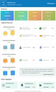 Nasdaq third quarter 2018 Earnings Infographic