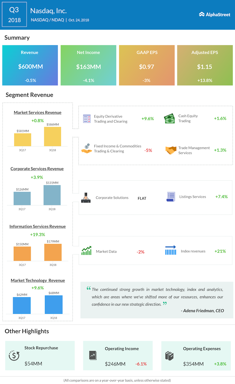 Nasdaq third quarter 2018 Earnings Infographic