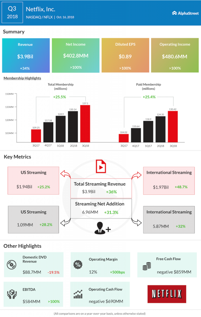 Netflix third quarter 2018 Earnings Infographic