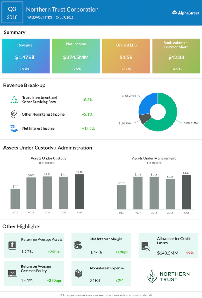 Northern Trust third quarter 2018 Earnings Infographic