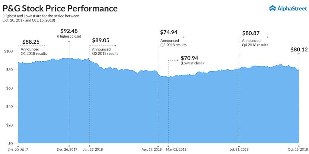 P&G Stock Price Trend