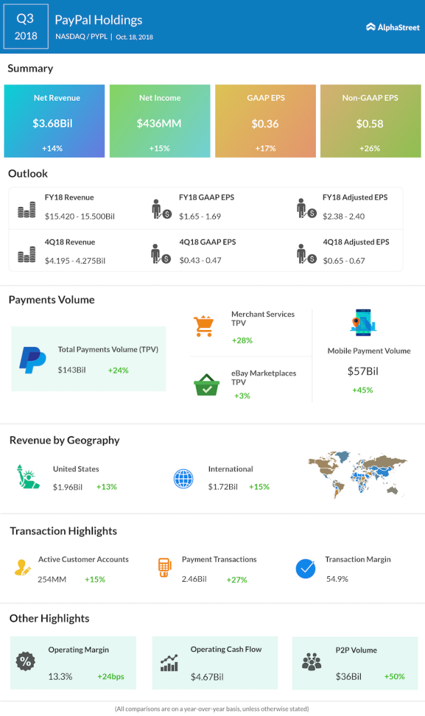 PayPal Holdings third quarter 2018 Earnings Infographic