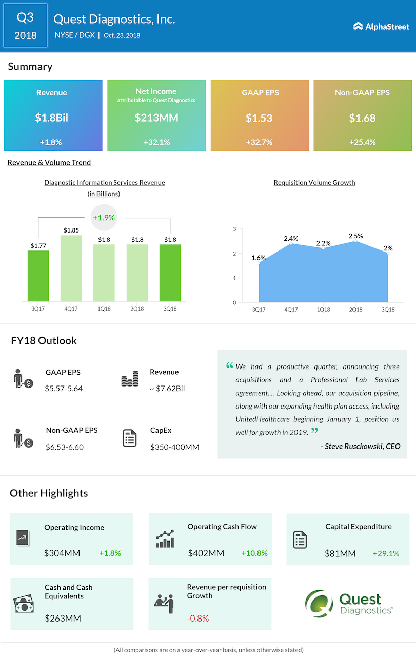 Quest Diagnostics third quarter 2018 Earnings Infographic