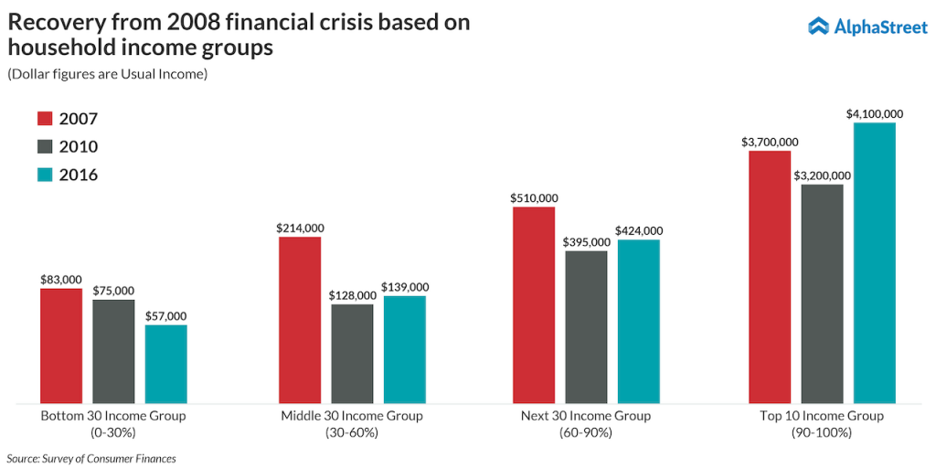 Recovery-from-2008-financial-crisis-based-on-household-income-group
