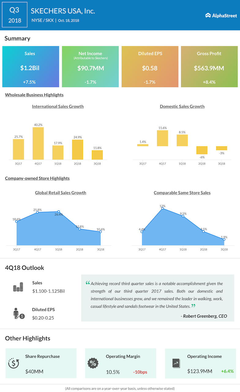 SKECHERS USA third quarter 2018 Earnings Infographic