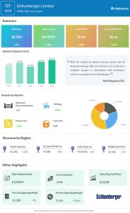 Schlumberger third quarter 2018 Earnings Infographic