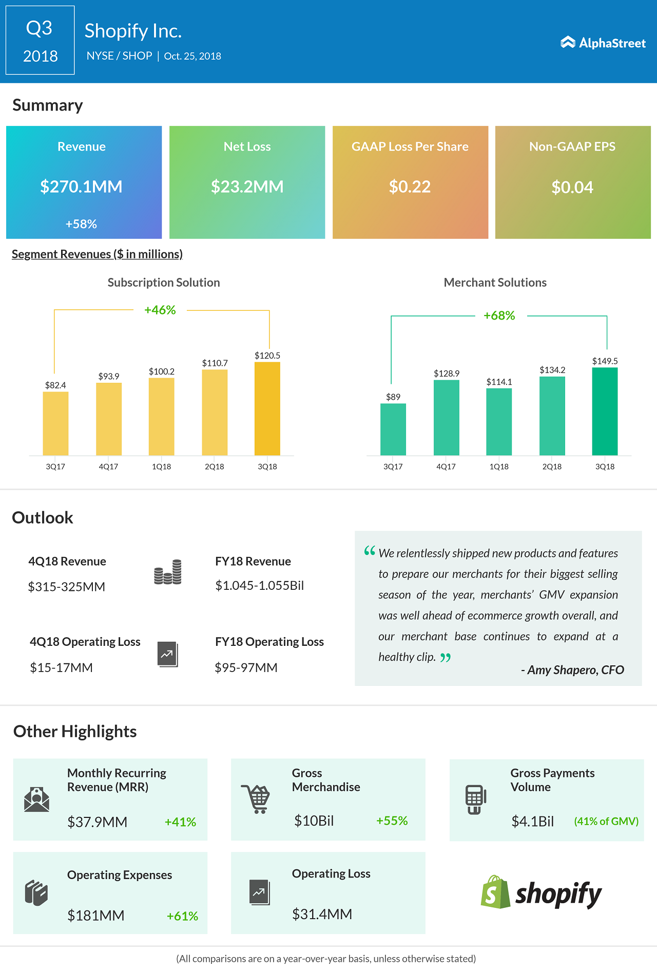 Shopify Q3 2018 earnings infographic