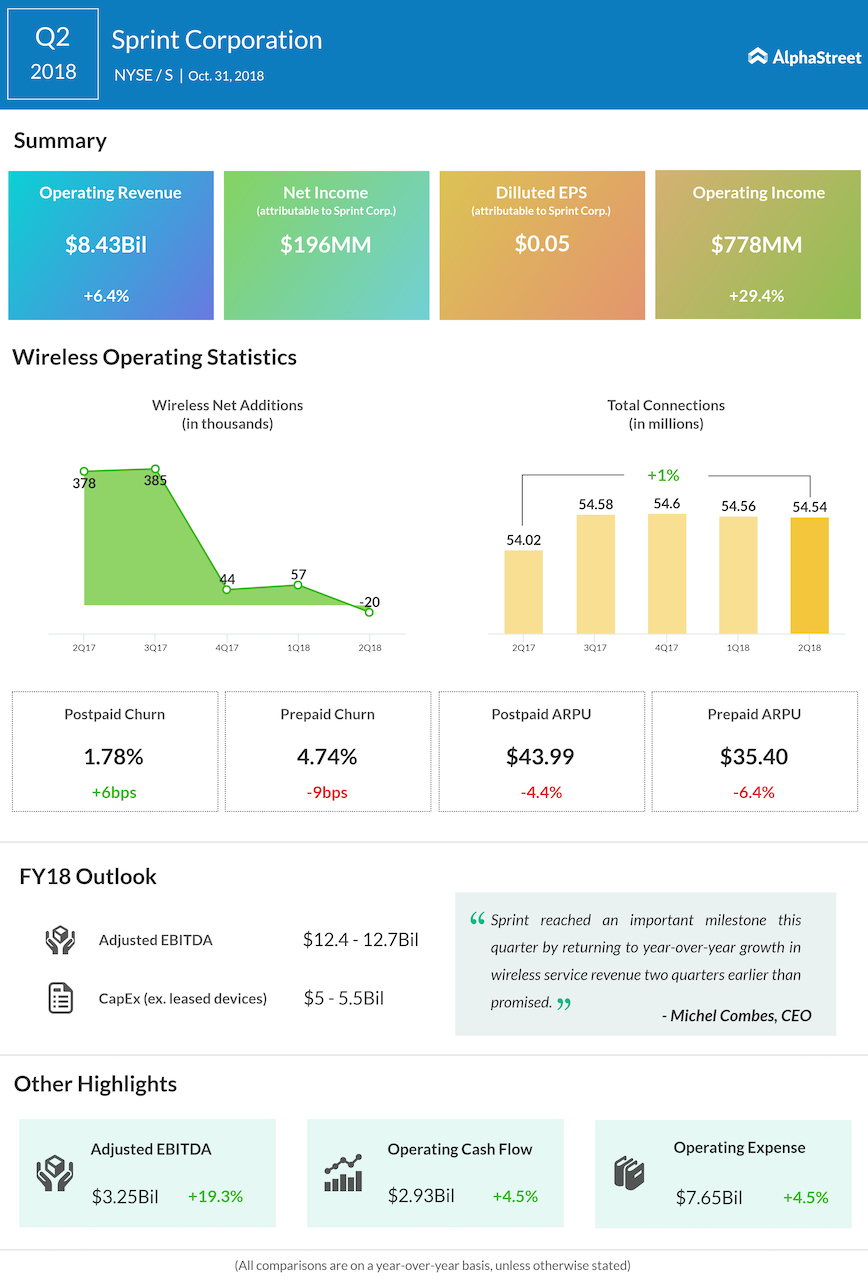 Sprint second quarter 2018 Earnings Infographic