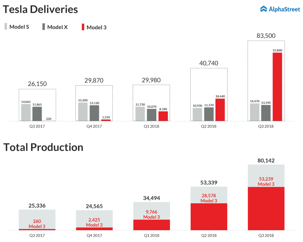 Tesla delivers 83,500 vehicles and produces 80,142 vehicles