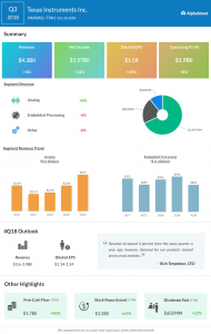 Texas Instruments third quarter 2018 Earnings Infographic