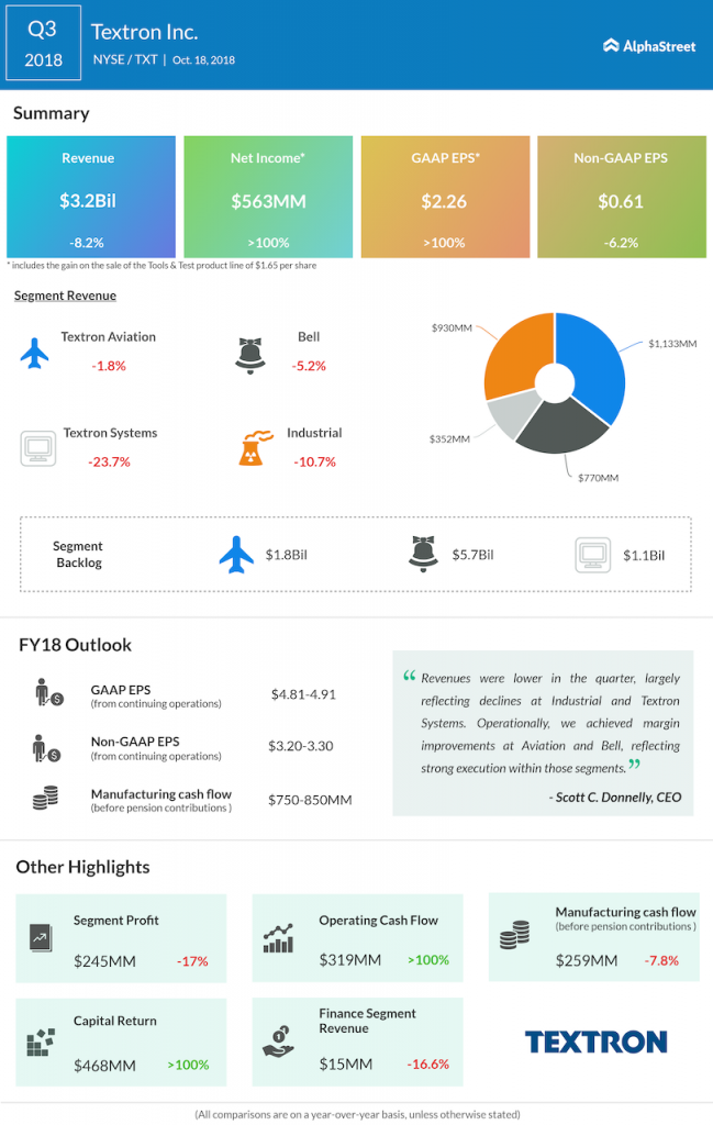 Textron third quarter 2018 Earnings Infographic
