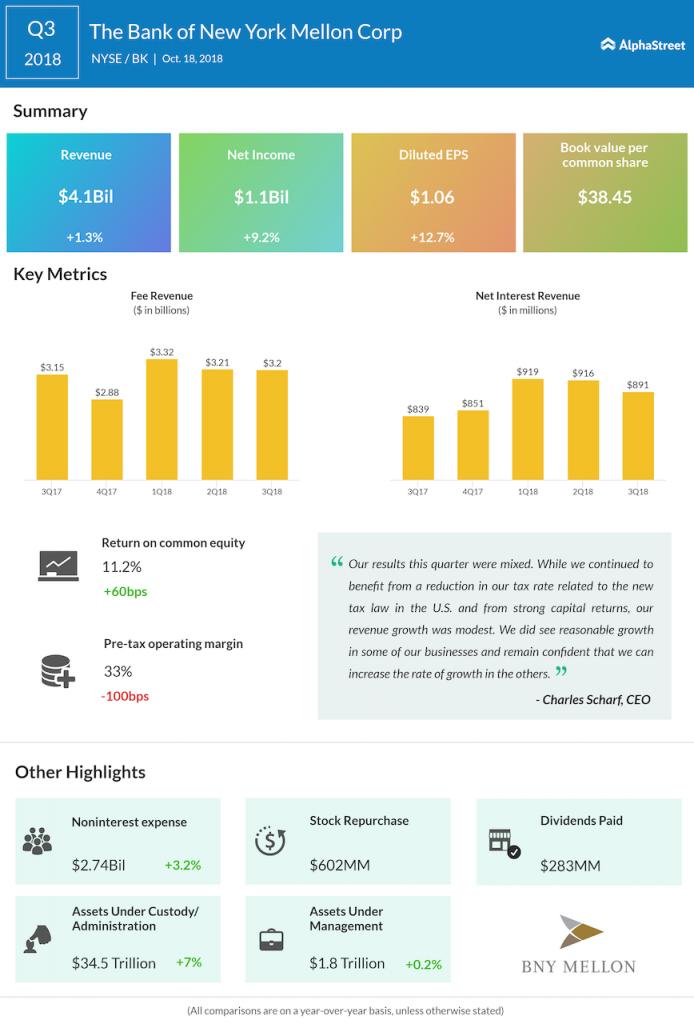 BNY Mellon third quarter 2018 Earnings Infographic