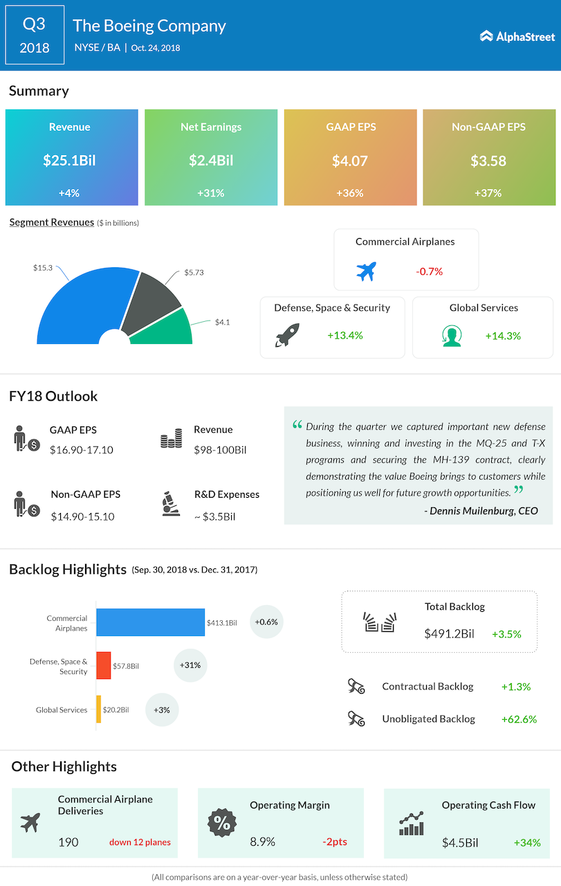Boeing third quarter 2018 Earnings Infographic