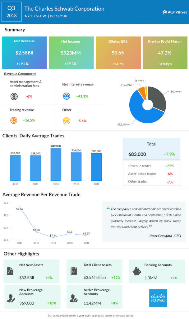 Charles Schwab third quarter 2018 Earnings Infographic