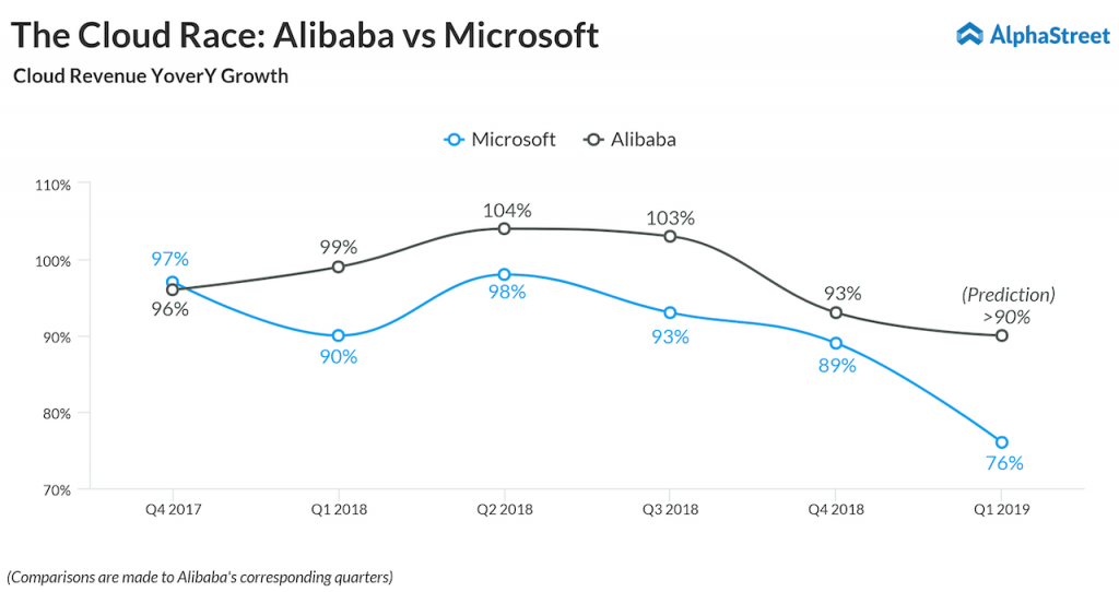 Cloud race- alibaba vs microsoft