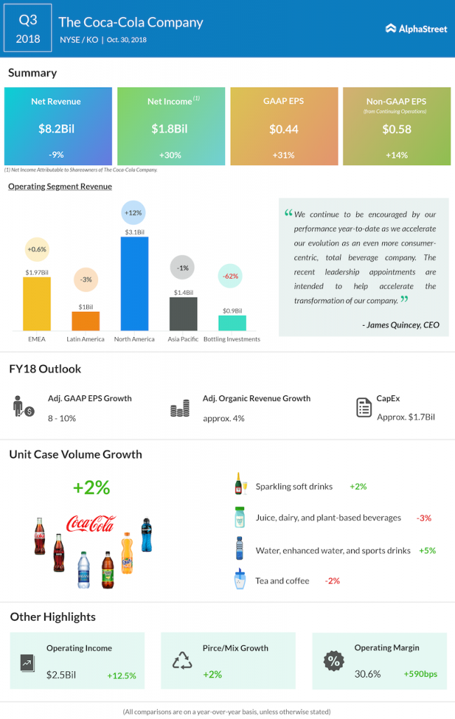 Coca-Cola third quarter 2018 Earnings Infographic