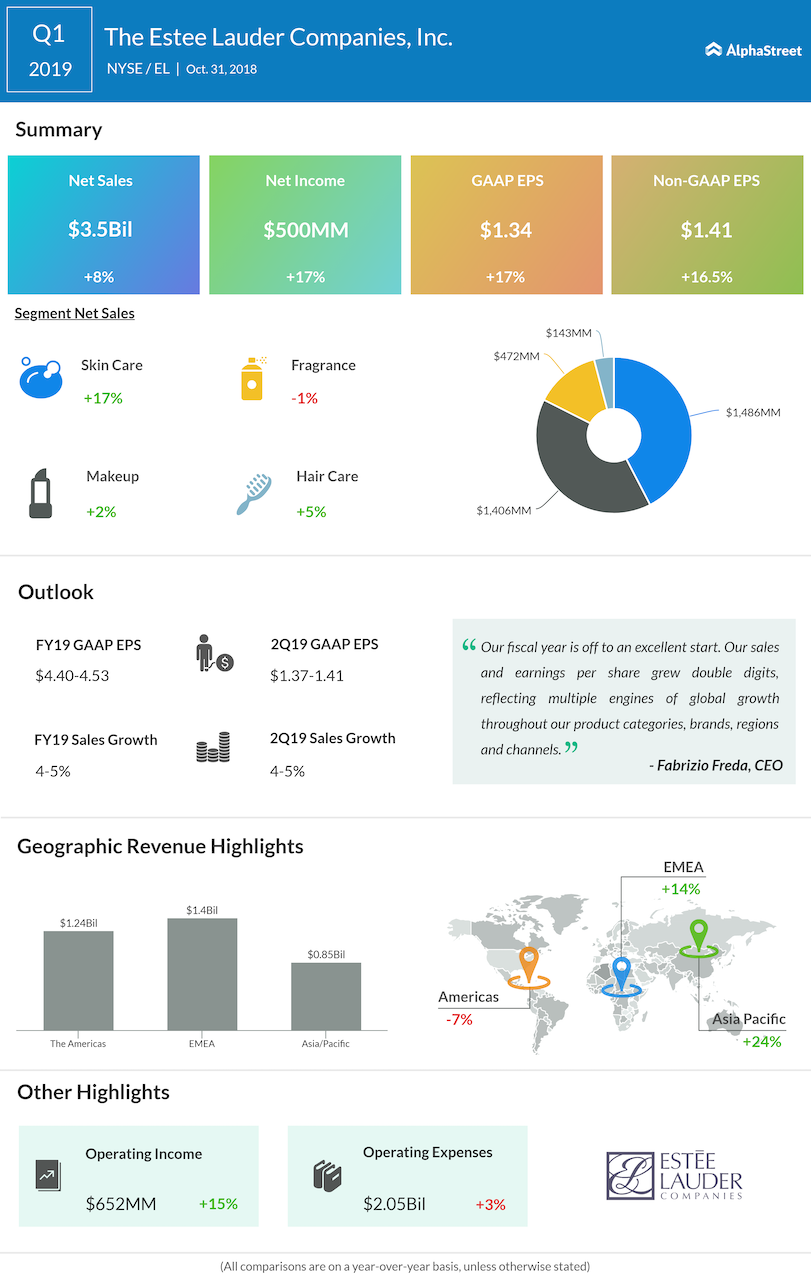 Estee Lauder first quarter 2019 Earnings Infographic