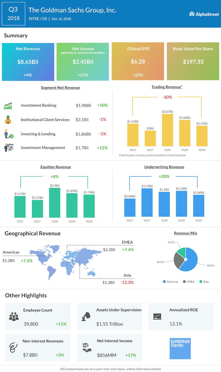 Goldman Sachs third quarter 2018 Earnings Infographic
