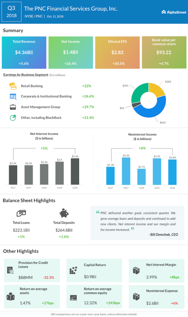 PNC Financial third quarter 2018 Earnings Infographic