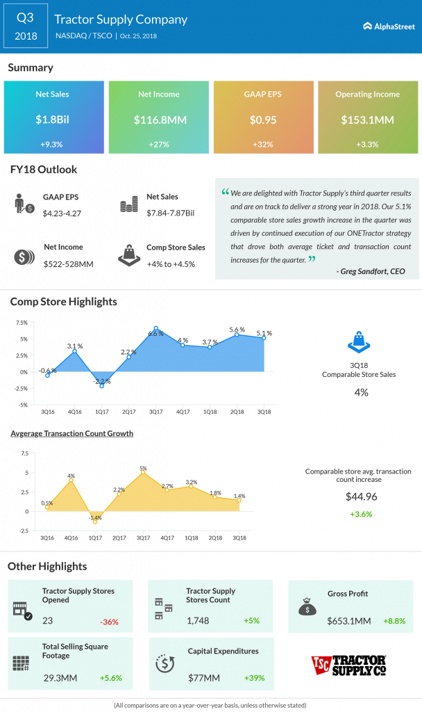 Tractor Supply third quarter 2018 Earnings Infographic