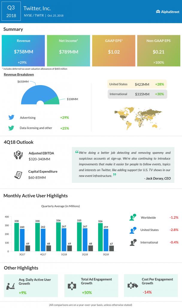 Twitter third quarter 2018 Earnings Infographic