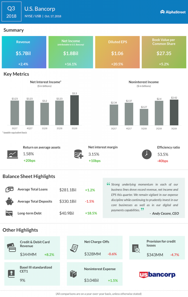 U.S. Bancorp third quarter 2018 Earnings Infographic