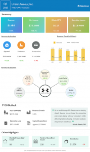 Under Armour third quarter 2018 Earnings Infographic